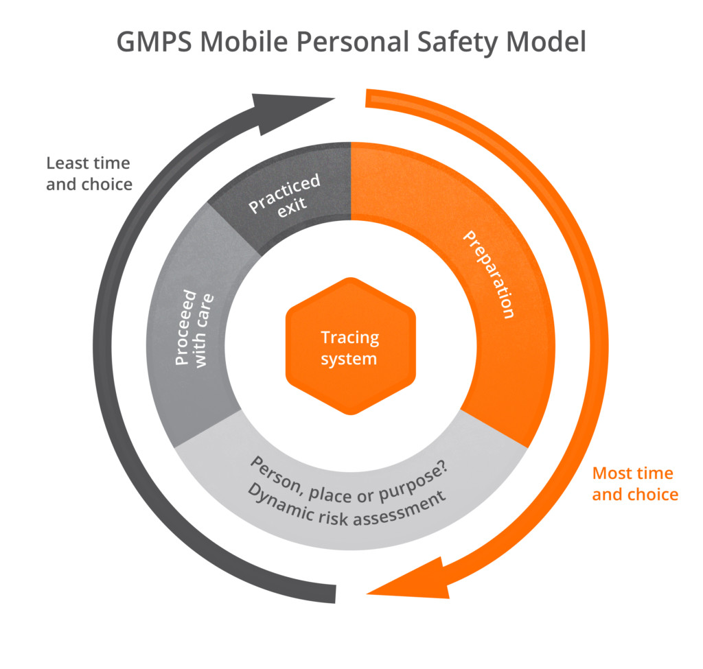 Guardian mobile personal safety model - 5 key personal safety tips for lone workers